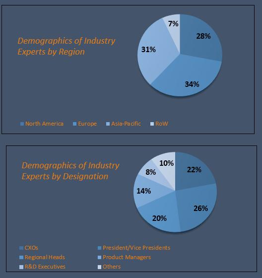 Thin Film Encapsulation Market Size and Market Analysis