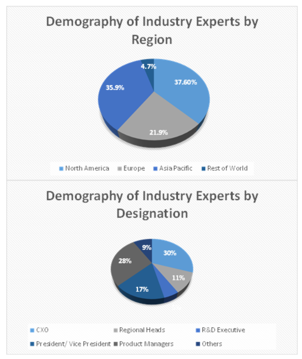 Biometrics System Market Size and Market Analysis