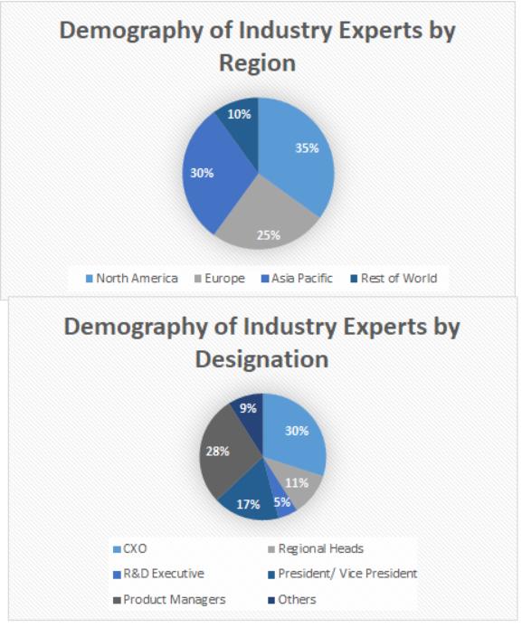 Polyurea Coatings Market Size and Market Analysis