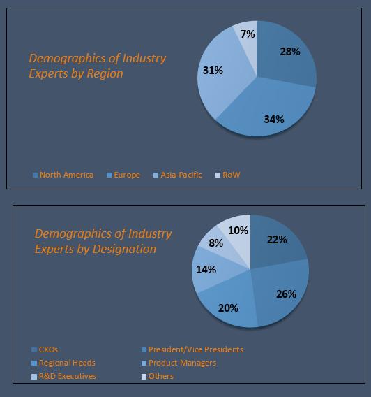 Motion Sensor Market Size and Market Analysis
