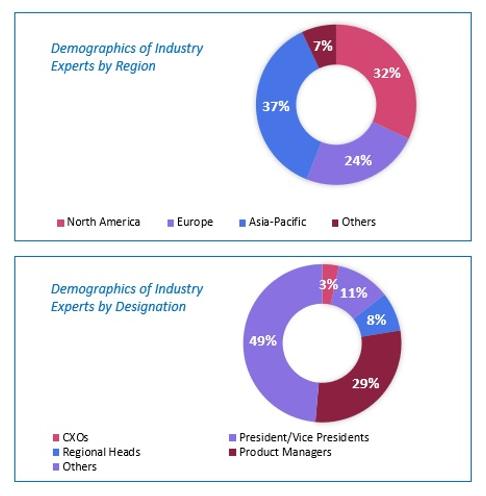 Smart Sensor Market Size and Market Analysis