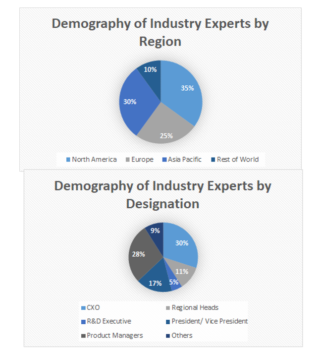 TIC Market for Pharmaceutical & Biotech Industry- Market Size & Market Analysis