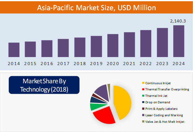 Asia-Pacific Coding and Marking Systems Market Size