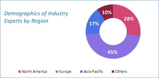AI in Retail Market Analysis