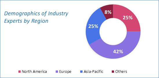 Blockchain in Retail Market Analysis