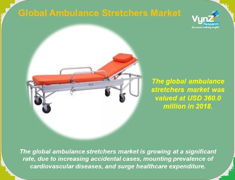 Ambulance Stretchers Market Highlights