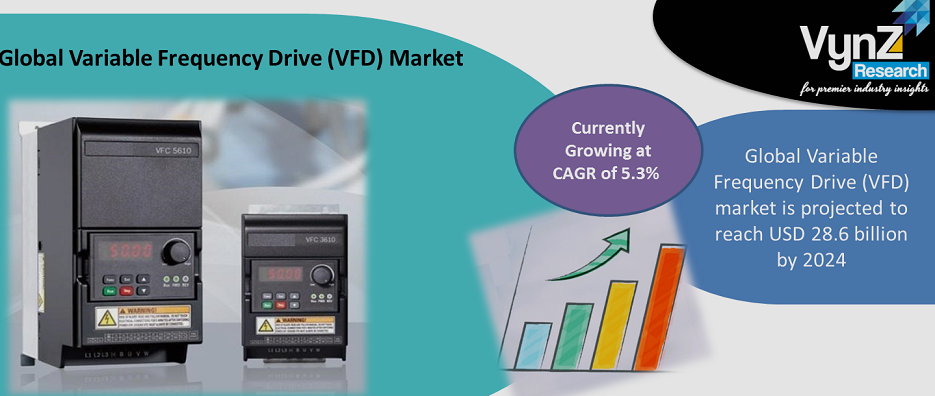 Variable Frequency Drive Market Highlights