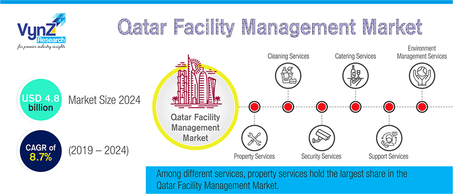 Qatar Facility Management Market Highlight