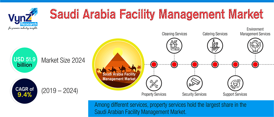 Saudi Arabia Facility Management Market Highlight