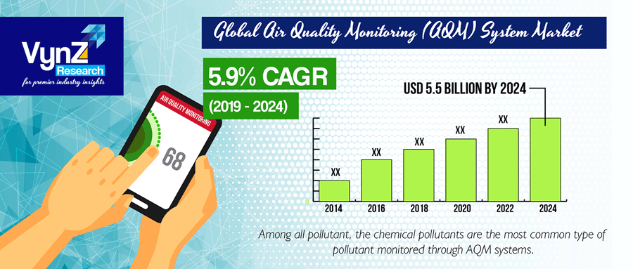 Air Quality Monitoring System Market Highlight