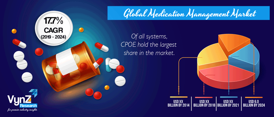 Medication Management Market Highlight