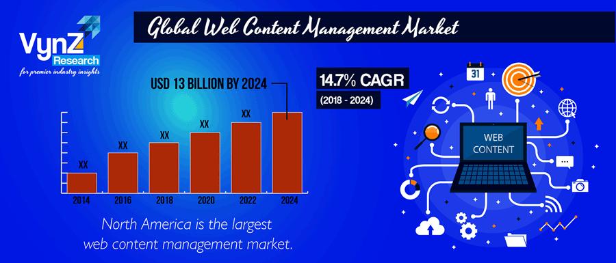 Web Content Management Market Highlight