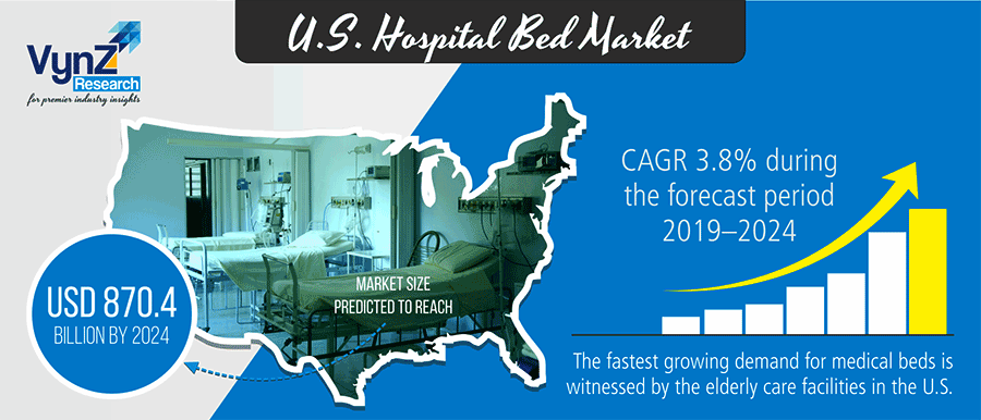 U.S. Hospital Bed Market Highlights