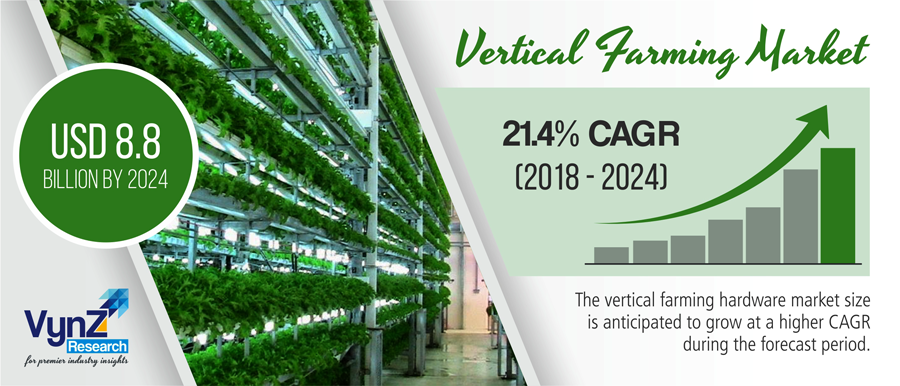 Vertical Farming Market Highlight