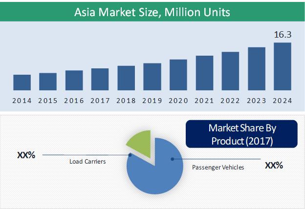 Asia Electric Three-Wheeler Market