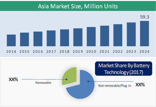 Asia Electric Two-Wheeler Market