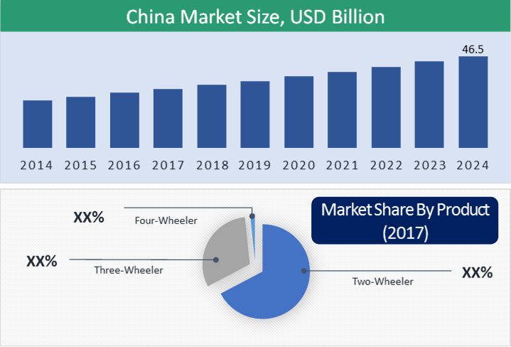China Light Electric Vehicle Market