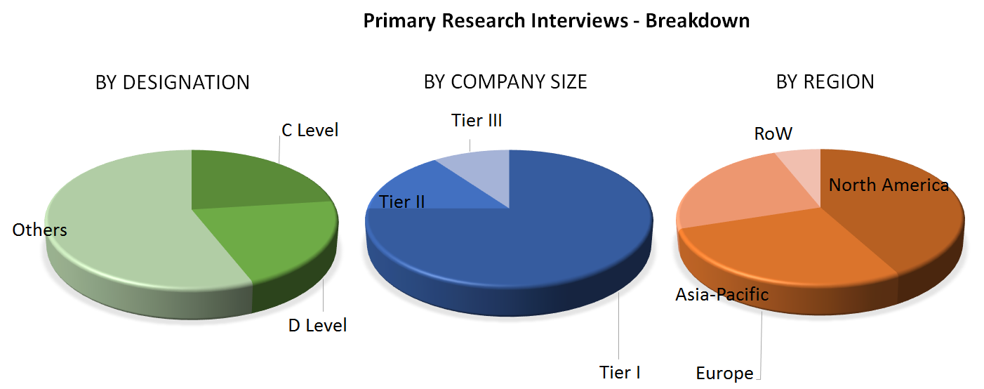 Cleanroom Technology Market Analysis