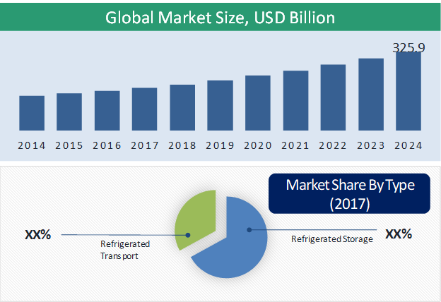 Cold Chain Market Size