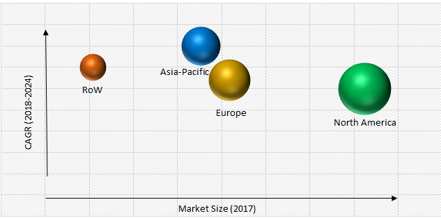 Digital Signature Market Size