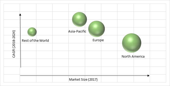 E-Signature Market