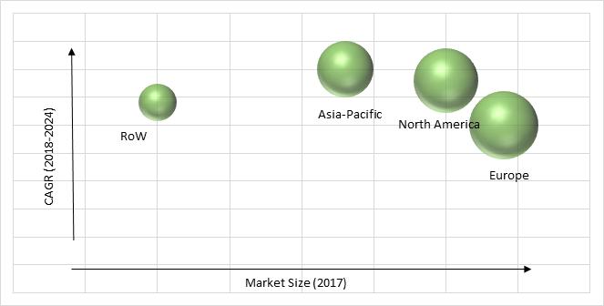 Energy Harvesting System Market
