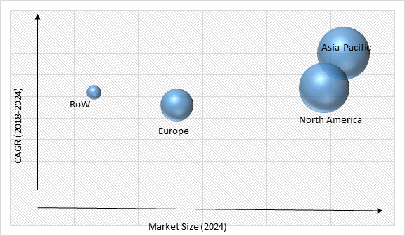Grid-Scale Battery Market Size