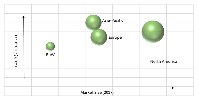 Image-Guided Surgery Devices Market