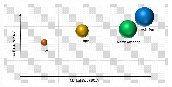 Image Sensors Market Size