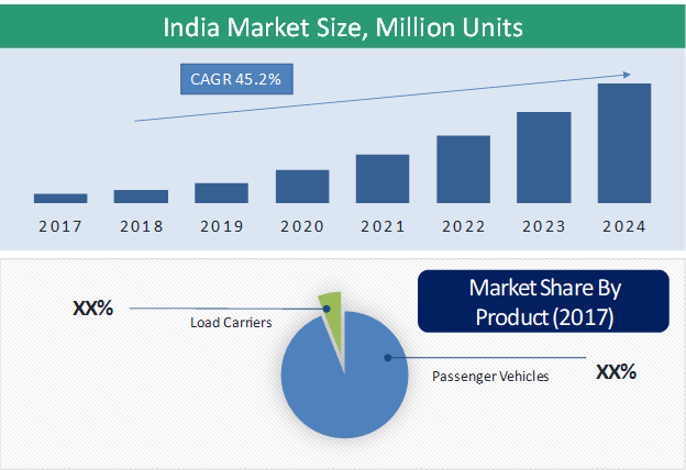 India Electric Three-Wheeler Market