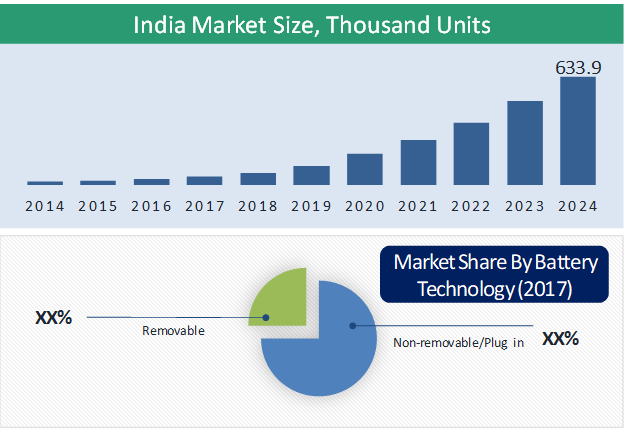 India Electric Two-Wheeler Market