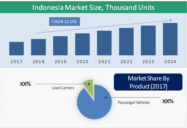 Indonesia Electric Three-Wheeler Market