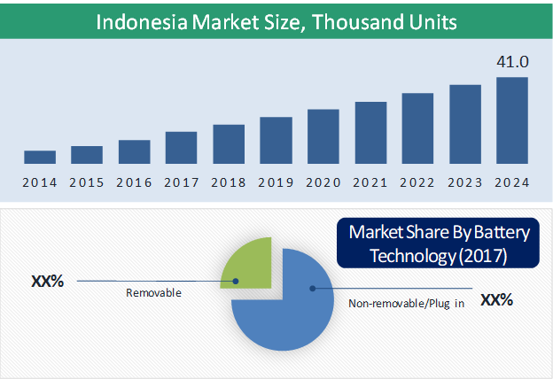 Indonesia Electric Two-Wheeler Market