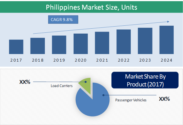 Philippines Electric Three-Wheeler Market