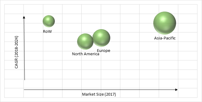 Radio Frequency Integrated Circuits (RFIC) Market