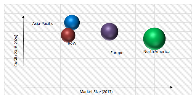 Residential Security Market Size