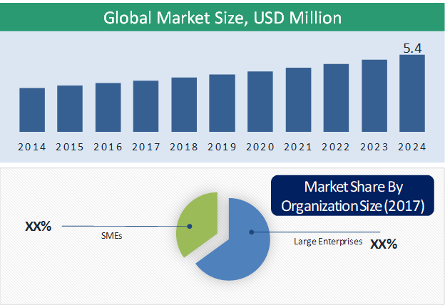 SIAM Market Size