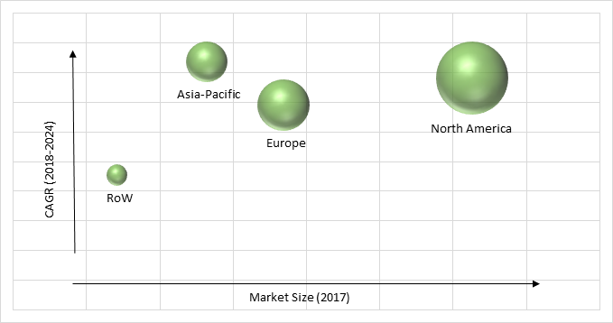 Smart Home Healthcare Market Share