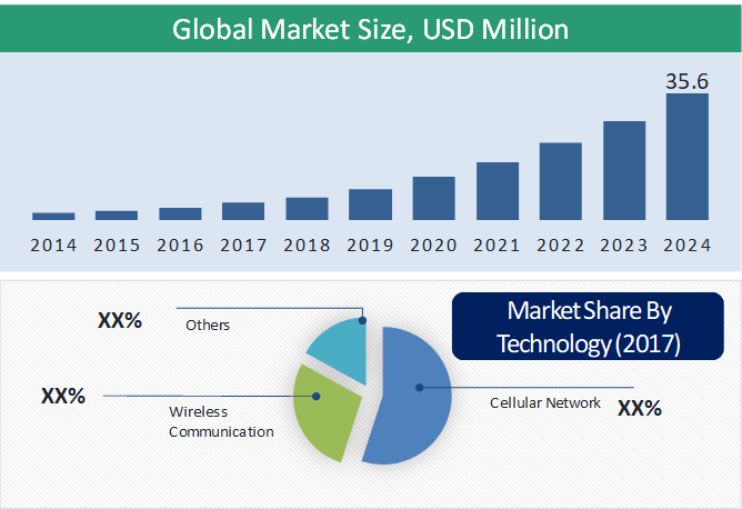 Smart Home Healthcare Market Size