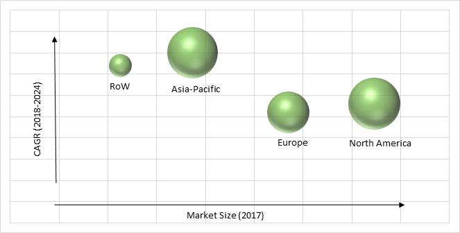 Smart Watch Market Forecast