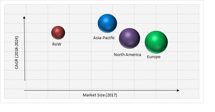 Smart Lighting Market Size