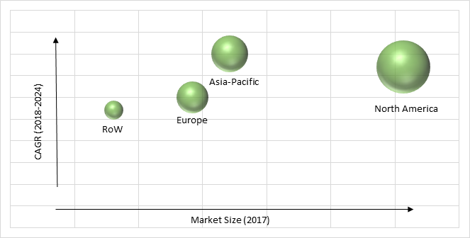 Stem Cell Banking Market Share