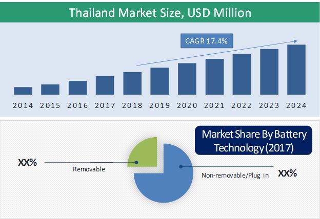 Thailand Electric Two-Wheeler Market