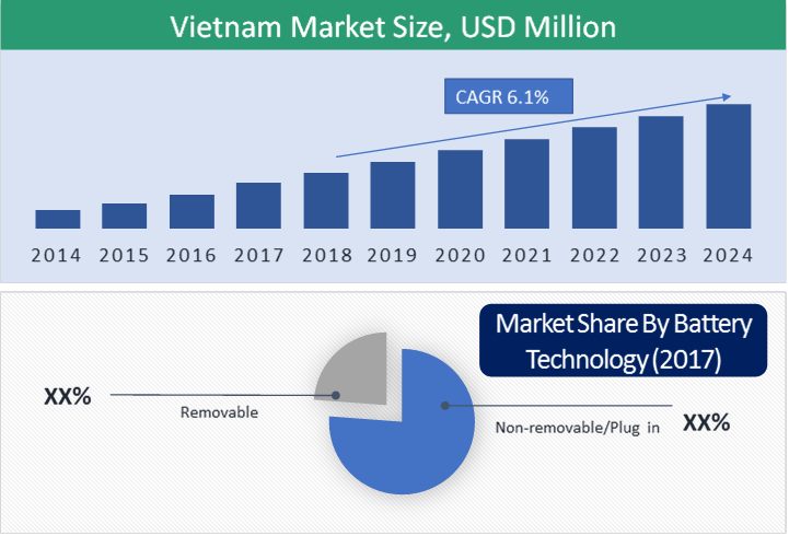 Vietnam Electric Two-Wheeler Market