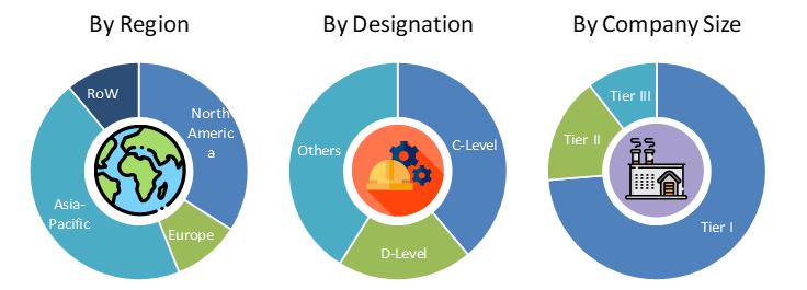 Web Content Management Market Analysis